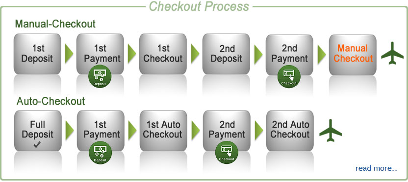 Convenience of Auto-system Checkout